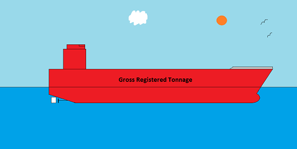 Gross-Registered-Tonnage