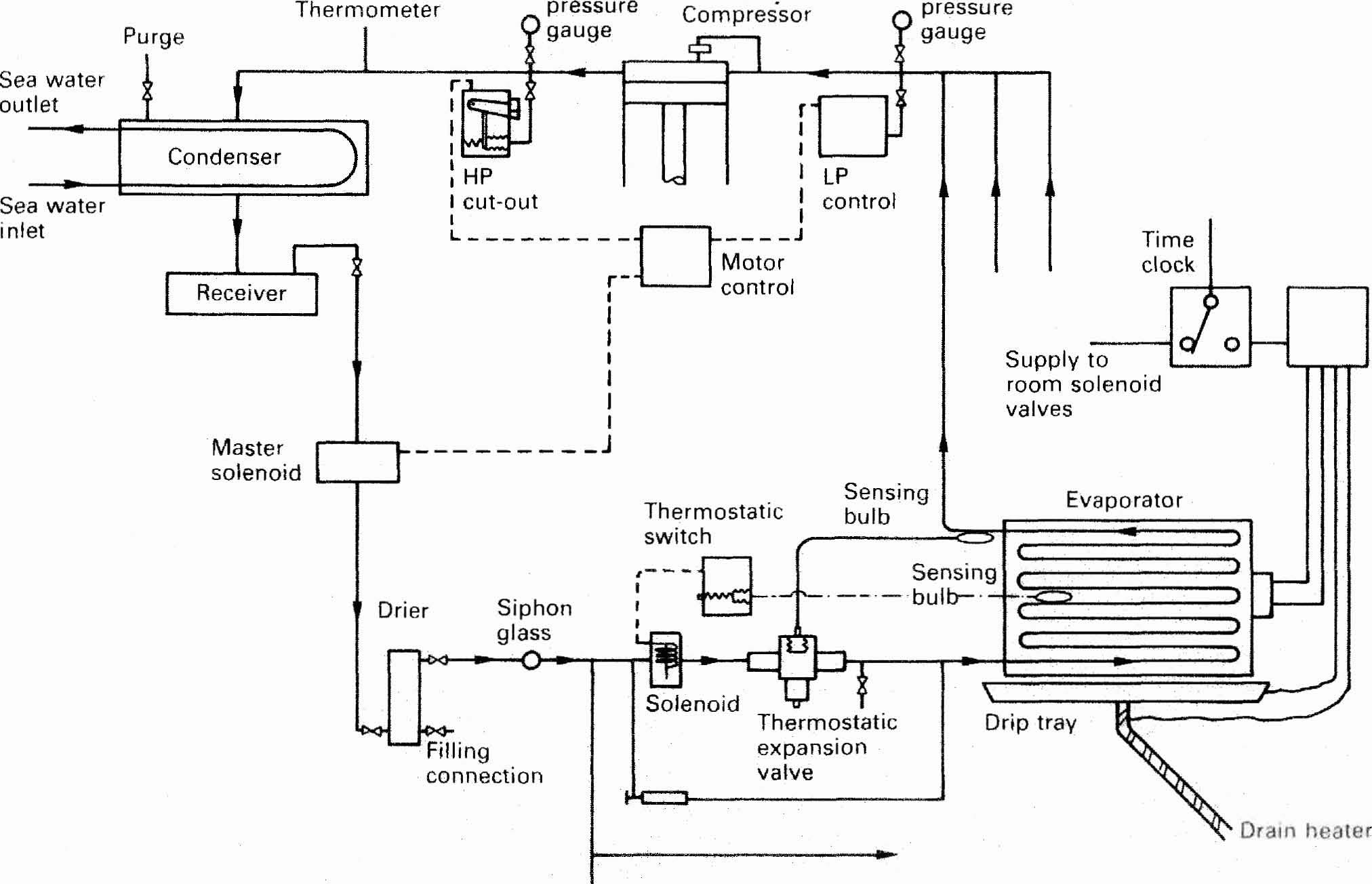 basic central air wiring diagram with Refrigeration Diagram Board on Residential Air Conditioning Diagram besides Ahu Air Handling Unit System Of Hvac further Famous Heat Pump Wiring Diagram Schematic Gallery Electrical Endear besides How The Ignition System Works together with Amana Ptac Wiring Schematic.