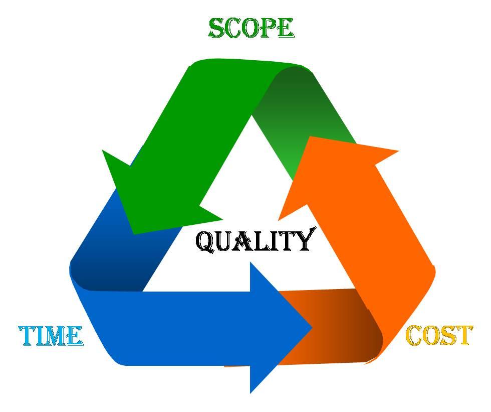 Project Management & Presentation