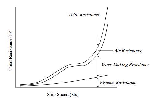 Resistance & Propulsion